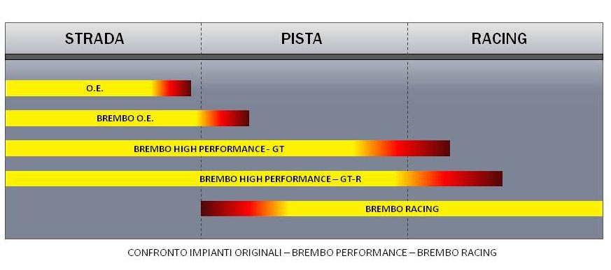 Brembo Performance Schema