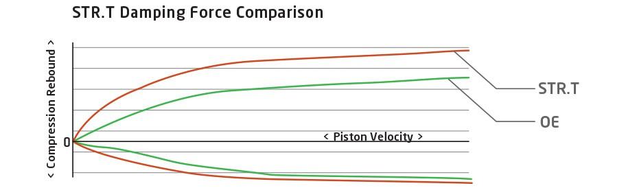 Grafico STRT
