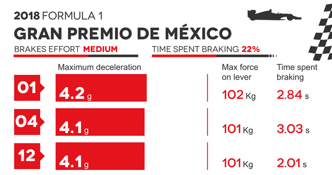 Frenate F1 Mex