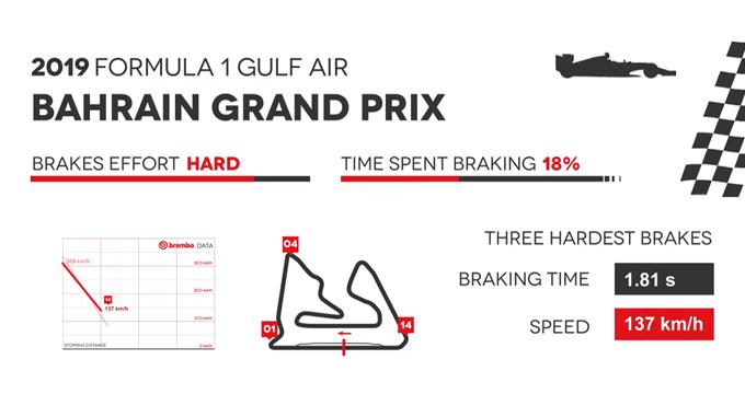 Evidenza Frenate F1 Bahrain