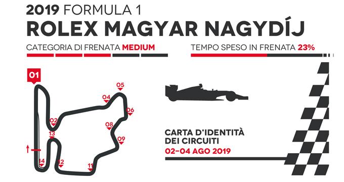 Il GP Ungheria Formula 1 2019 secondo Brembo