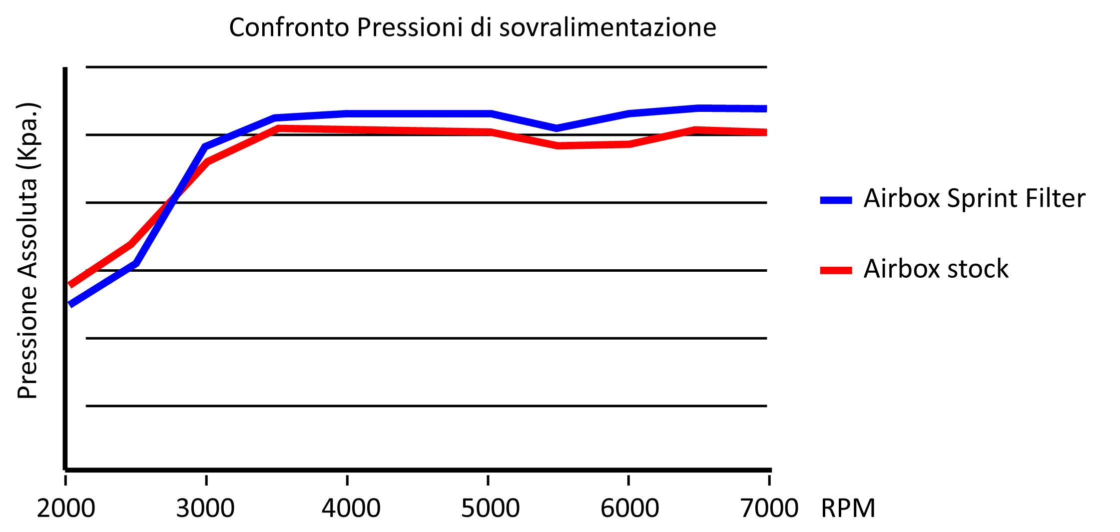 Grafico pressione