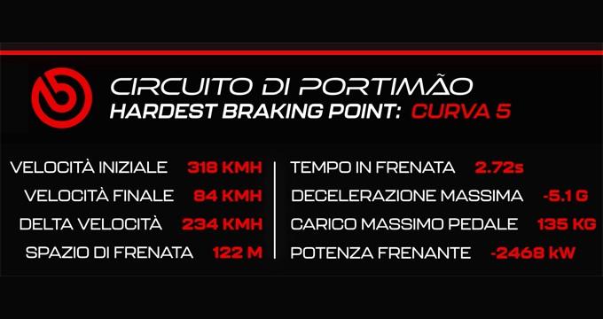 Tutto ma proprio tutto sull'utilizzo dei freni all'Autodromo Internacional Do Algarve in F1 e sulle auto stradali.