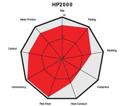 grafico pastiglie 2000