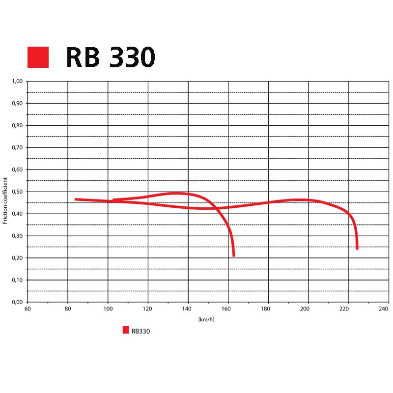 Grafico RB 330