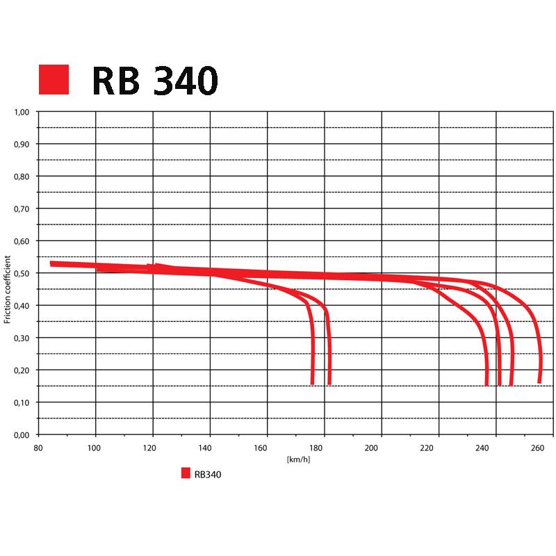 Grafico RB 340