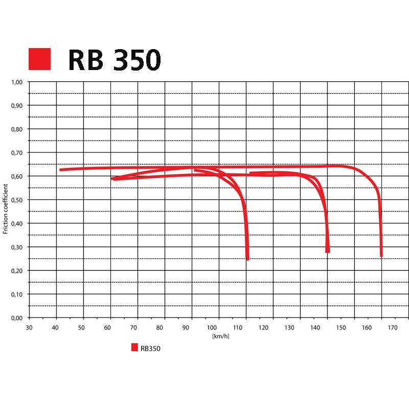 Grafico RB 350