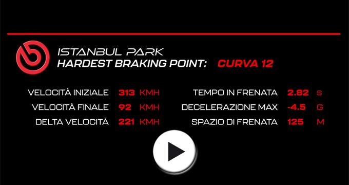 Evidenza Video F1 Turchia 2021